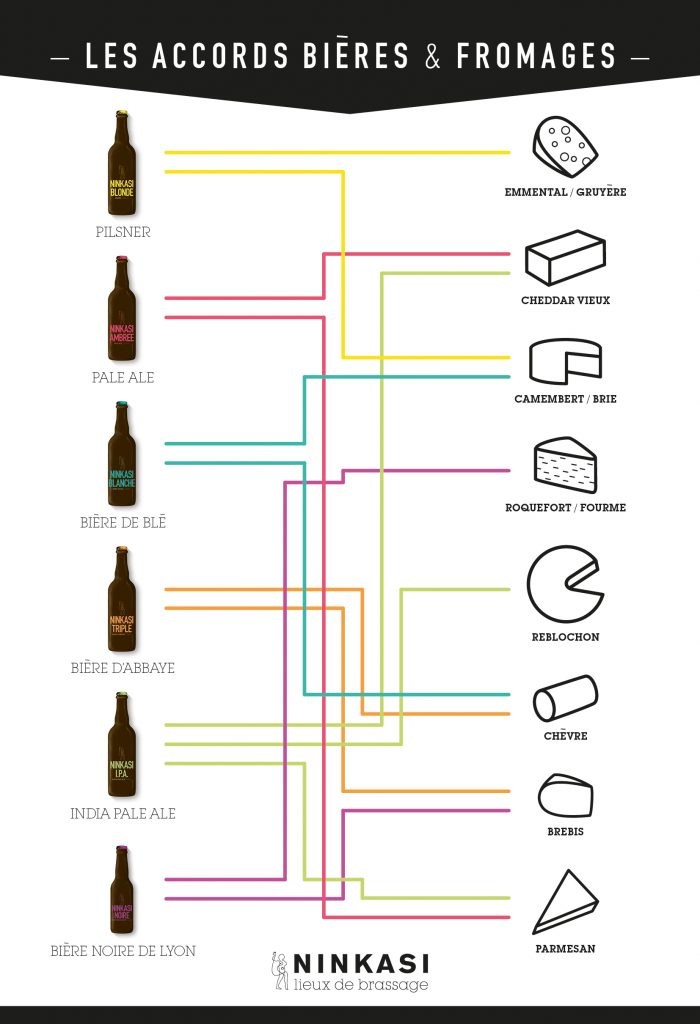 Accords bières et fromages